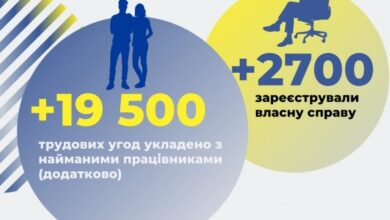 Photo of ДПС: У січні працедавці додатково уклали майже 19,5 тисяч трудових угод з найманими працівниками