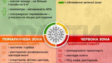 Photo of Поділ України на чотири карантинні зони: як це працює і що обмежили