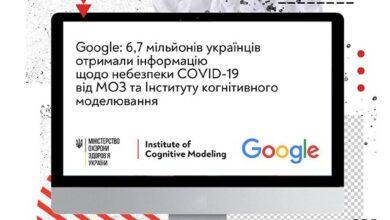 Photo of 6,7 млн українців дізнаються про Covid-19 від МОЗ та Інституту когнітивного моделювання – Google