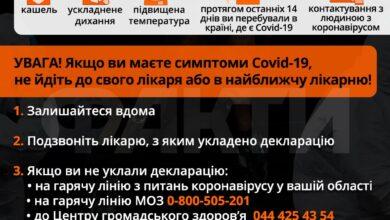 Photo of 598 за добу: у Києві збільшилася кількість нових хворих на Covid-19 (Оновлюється)